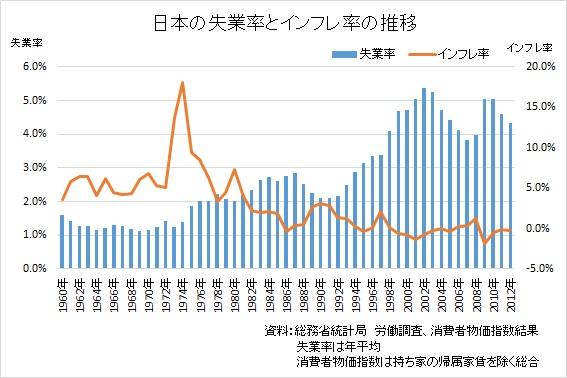 失業率とインフレ率の推移