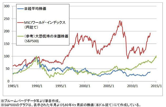 1985年以降の株価推移