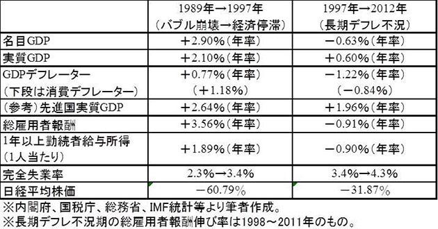 バブル崩壊以降の、日本の各種経済指標の伸び率