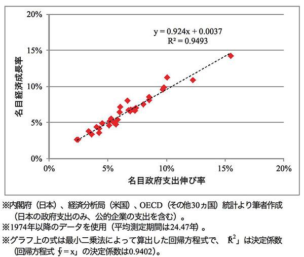 名目経済成長率と名目政府支出伸び率(いずれも年換算)の長期的な関係
