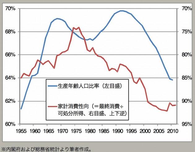 生産年齢人口比率と家計消費性向の長期推移