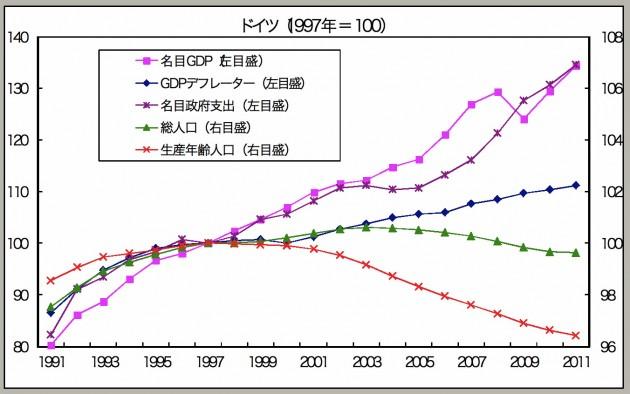 生産年齢減少国におけるマクロ指標の推移