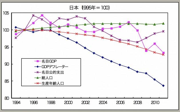 生産年齢減少国におけるマクロ指標の推移(日本)