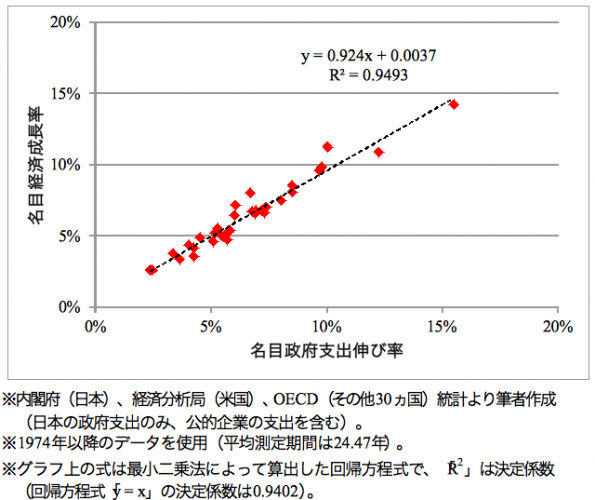 名目経済成長率と名目政府支出伸び率(いずれも年換算)の長期的関係