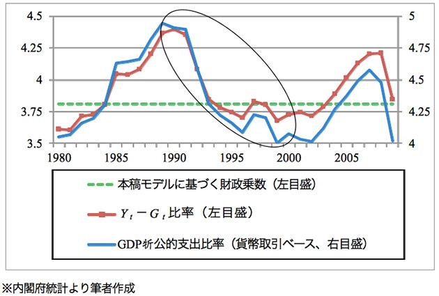 日本のGDP-公的支出比率の推移