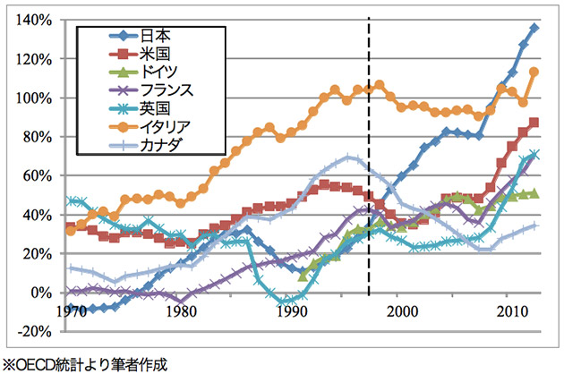 G7諸国の政府純債務(名目GDP比)