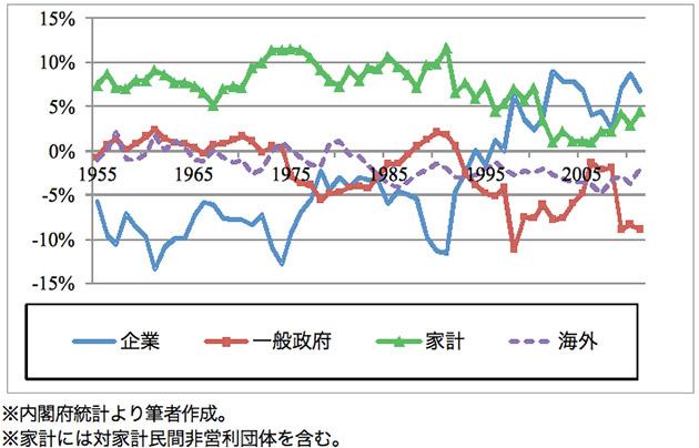 日本の経済主体別貯蓄投資バランスの推移