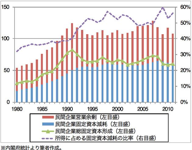 民間企業部門の所得及び総固定資本形成の推移