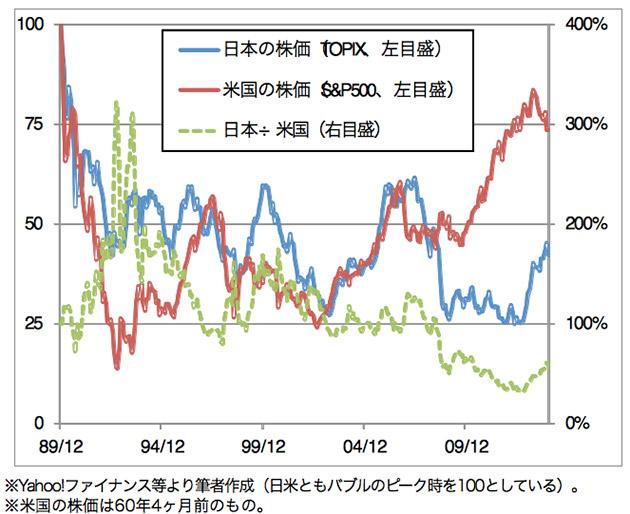 巨大バブル崩壊後の日米株価の推移