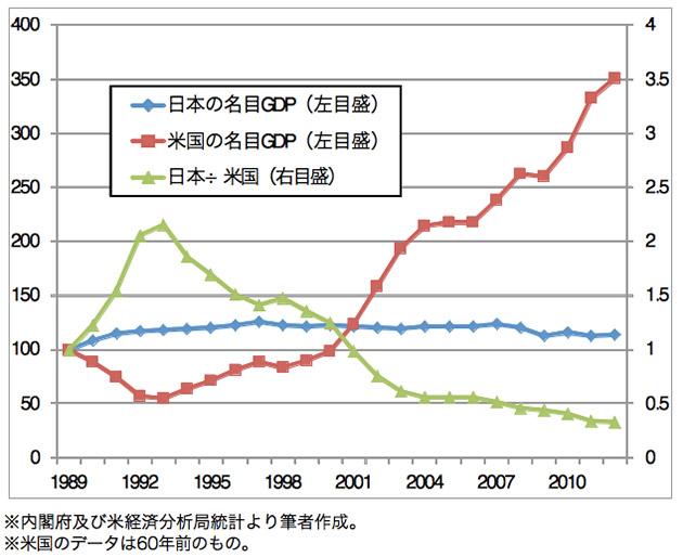 巨大バブル崩壊後の日米名目GDPの推移