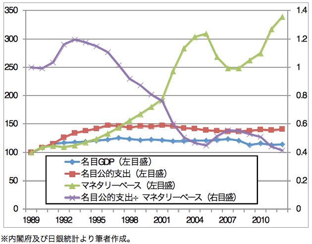 失われた20年における、日本のマクロ経済指標推移
