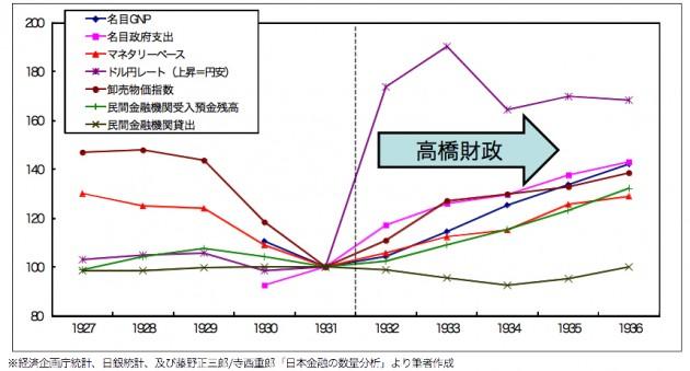 高橋財政前後の各種経済指標の推移(1931年=100)