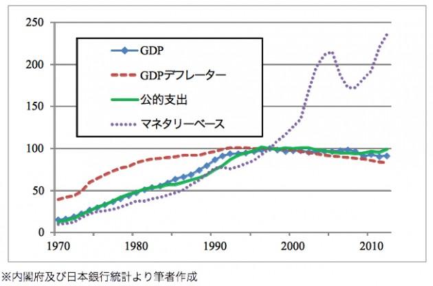 1970年以降の、各種経済指標の推移(1997年=100)