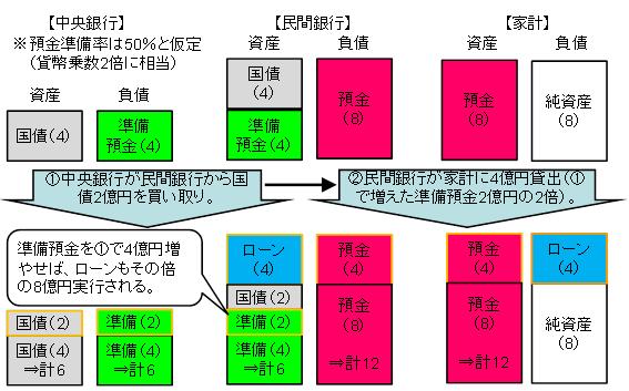 図1:貨幣乗数理論(外生的貨幣供給理論)のイメージ