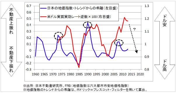 【図1:不動産バブルと米ドル実質実効レートの関係】