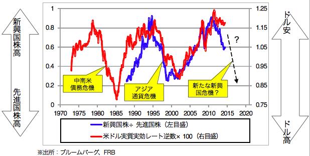【図2:新興国・先進国の相対株価と米ドル実質実効レートの関係】