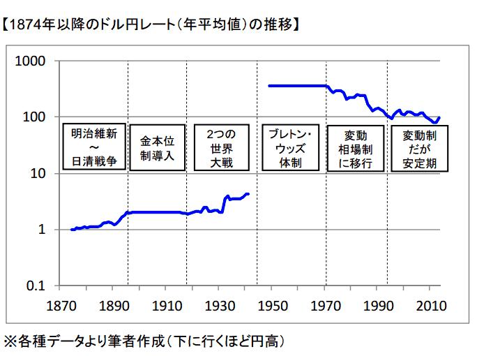 図1「1874年以降のドル円レート」
