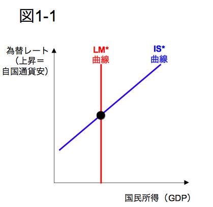 為替レート GDP