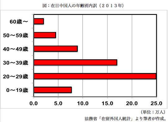 在日中国人の年齢別内訳 (2013年)